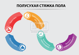 Процесс устройства стяжки Альтпол